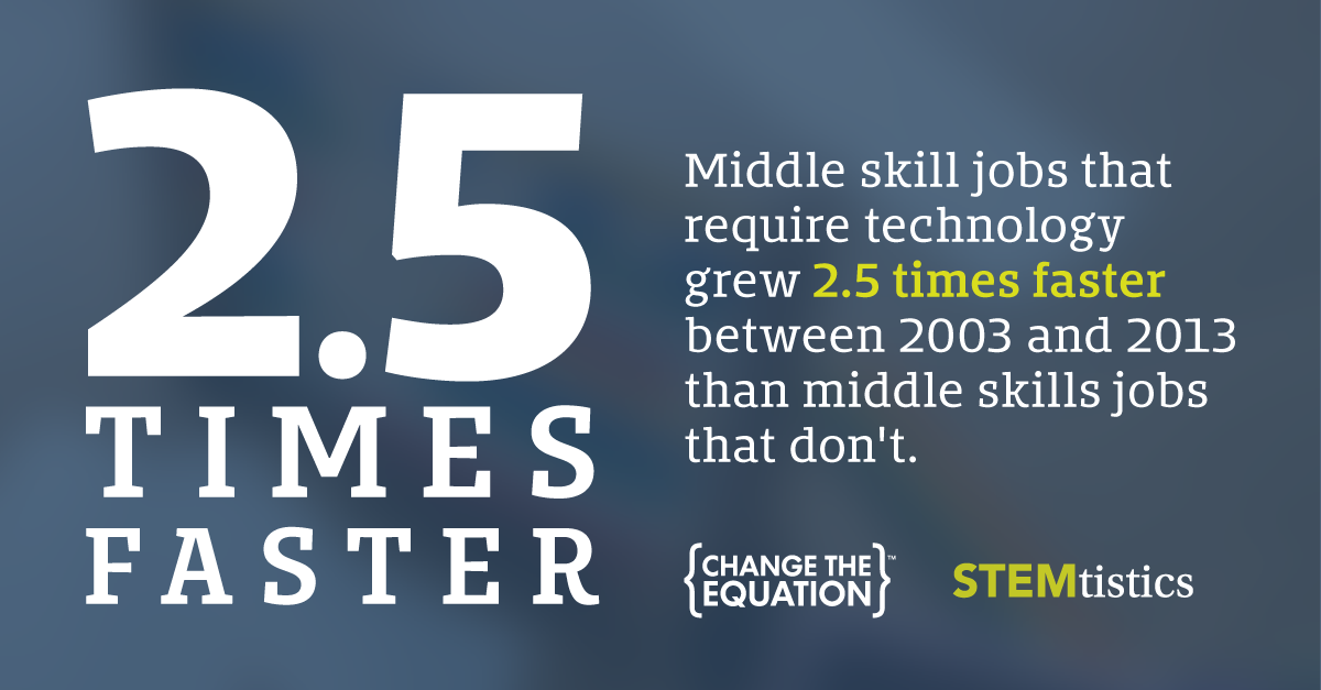 Middle Skill Tech Jobs Multiply